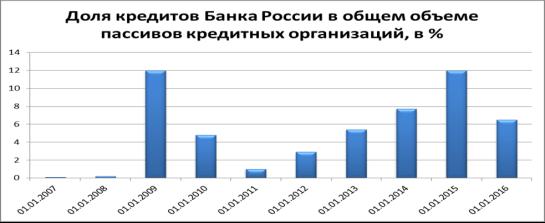 Кредиты центрального банка россии торговая стратегия forex guru system v3